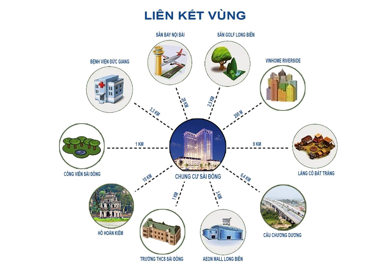 lien-ket-vùng-chung-cu-sai-dong